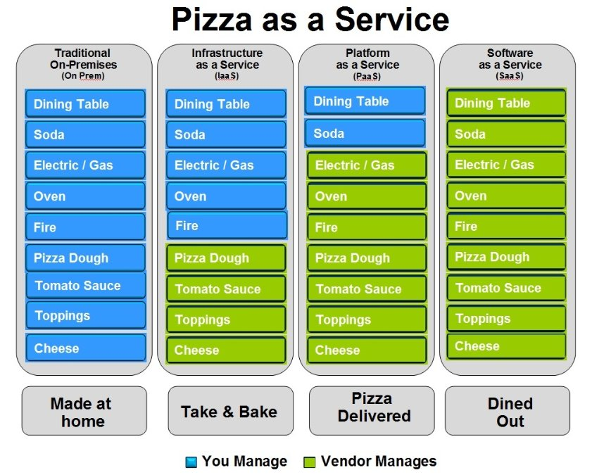 Pizza as a Service [Infographic] | Credits: Albert Barron, Sr. Software Client Architect, IBM