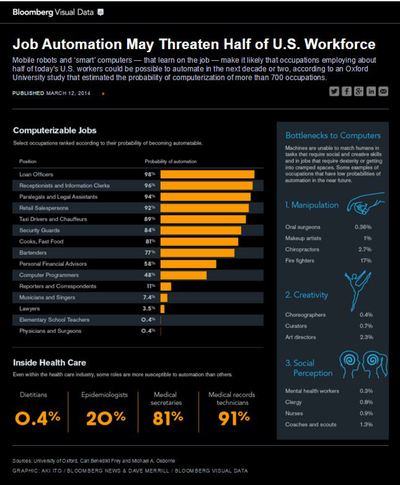 Jobs Involving Communication Hardest to Replace by Machines | Credits: Bloomberg Visual Data (2014)