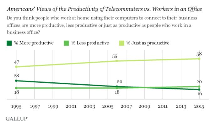 Telecommuting versus office | Credits: Gallup