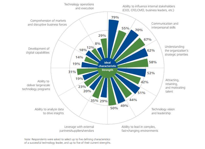Current CIO strengths versus ideal characteristics of a successful CIO | Credits: Deloitte