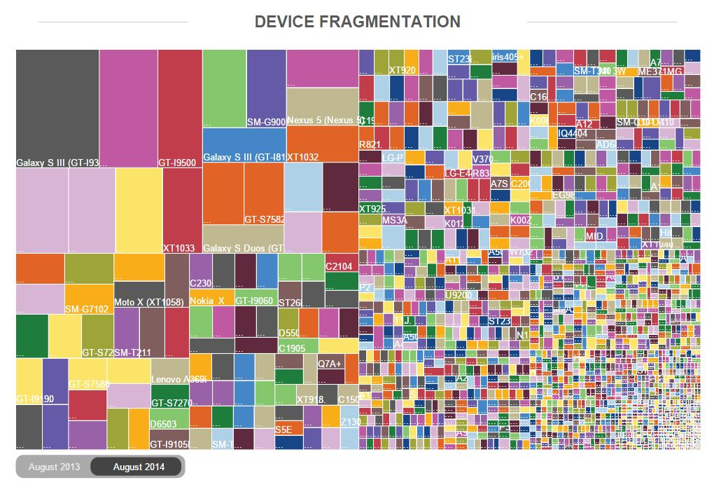 Device Fragmentation - Why iOS Gets More Apps Faster Than Android | Image credits: OpenSignal