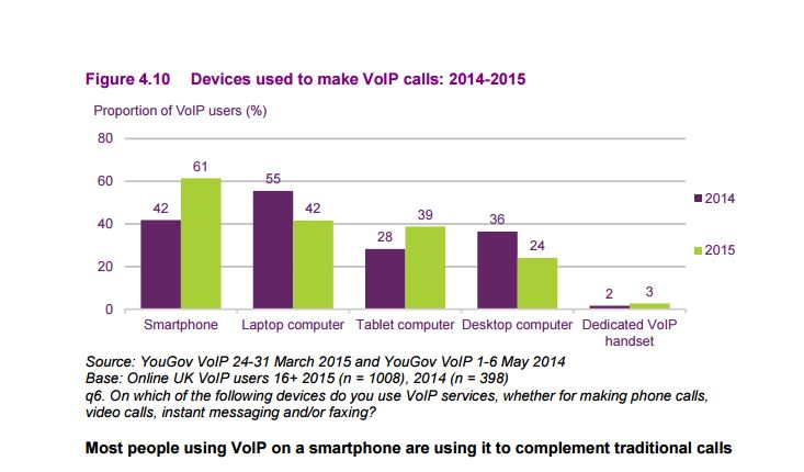 Devices used to make VoIP calls in the UK between 2014 and 2014 | Credits: YouGov, Ofcom