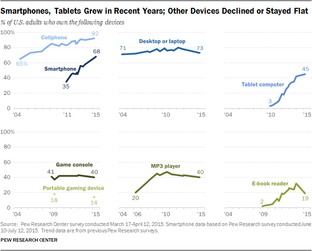 Demographics of Device Ownership | Pew Research Center