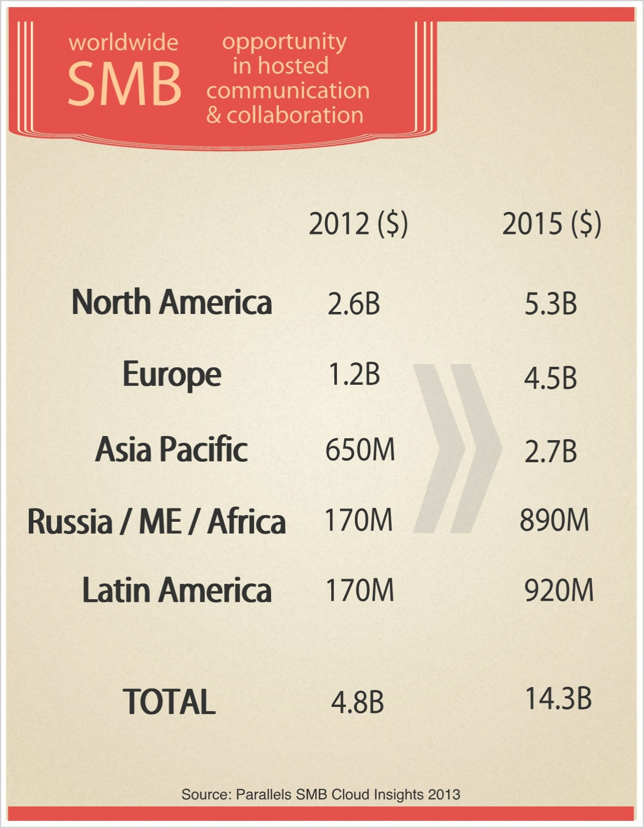 SMBs Infographic