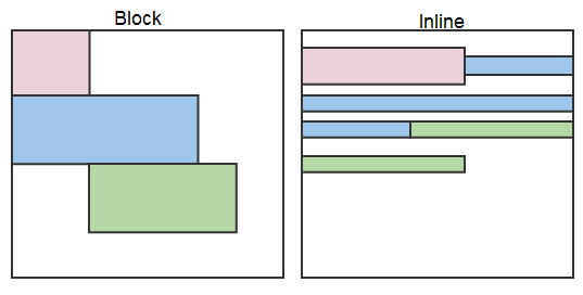 Css display and the basic box model for Css display table