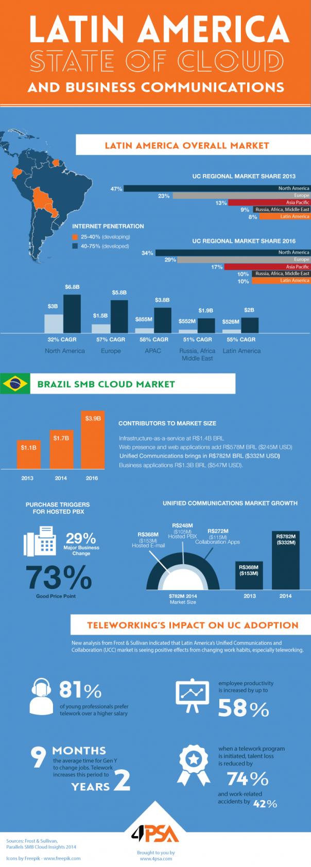Brazil UCC
