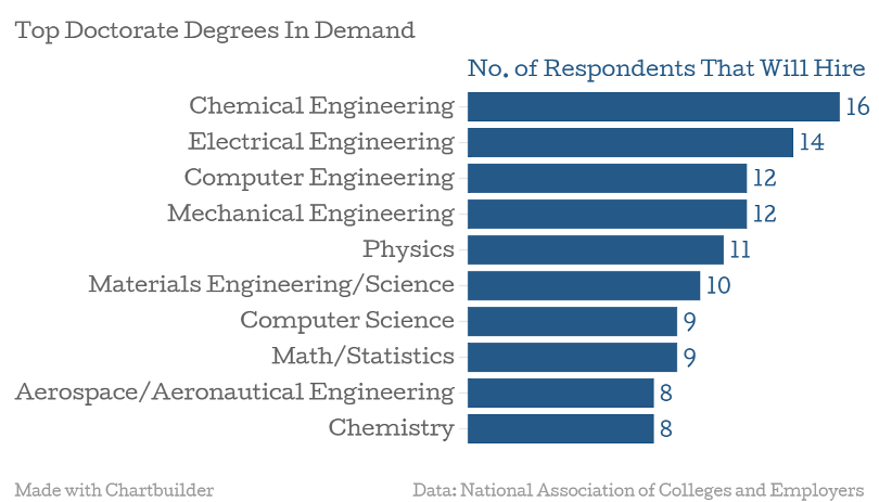 Top Doctorate Degrees in Demand | Credits: National Association of Colleges (via Forbes)