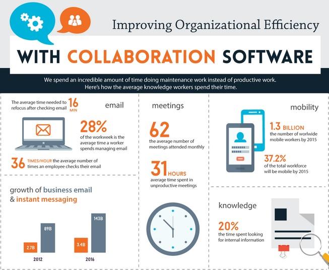 Content Collaboration Software - smarpis