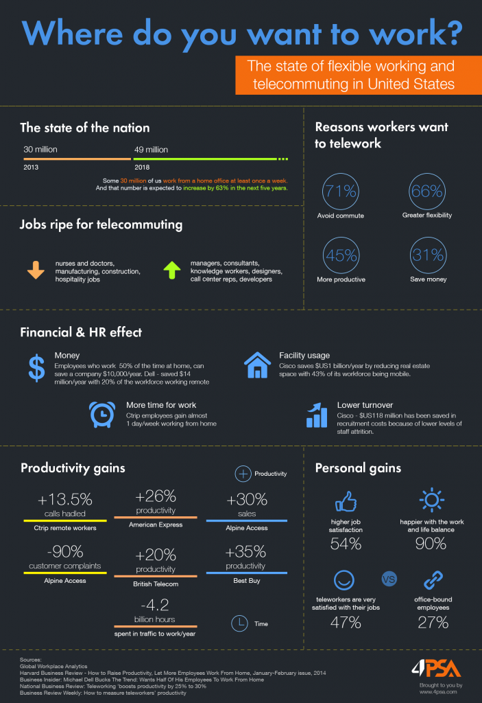 infografic_where2work_4