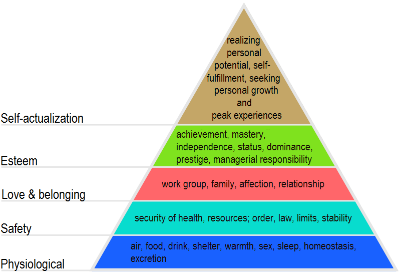 Maslow's Hierarchy of Needs | Image credits: www.ncf.edu
