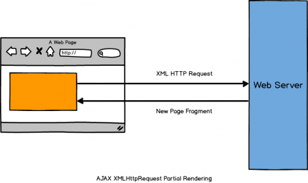 mockup_AJAX HMLHttpRequest Partial Rendering