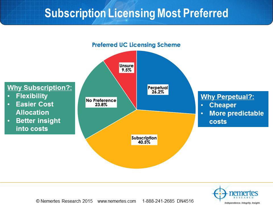 UCaaS Beats Perpetual Licensing Any Day Of The Week