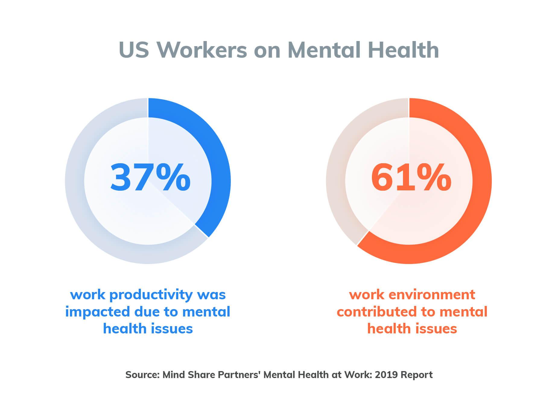 US workers mental health