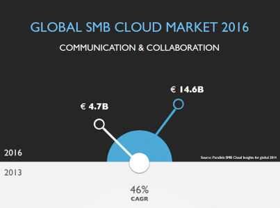 smbs cloud insights for 2016